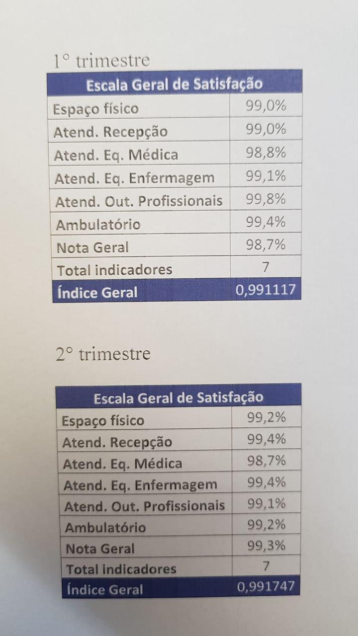 AME Nota 100 Fernandópolis